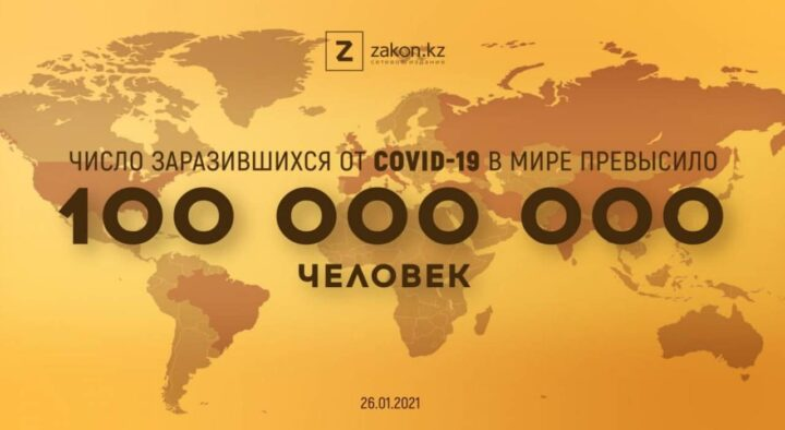 The number of people infected with COVID-19 in the world has exceeded 100 million